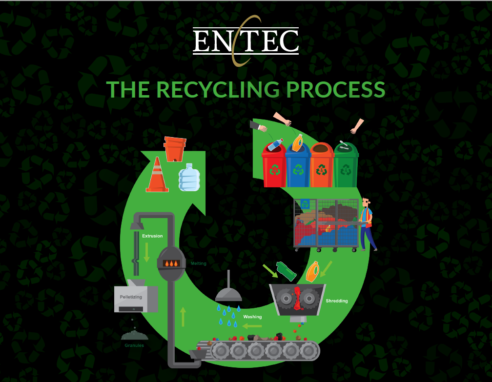 Learn More About the Recycling Process Now!