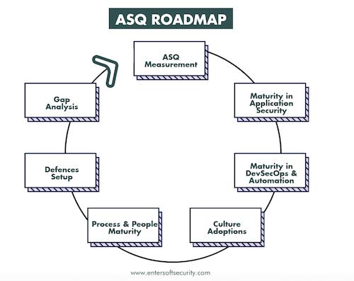 ASQ Roadmap