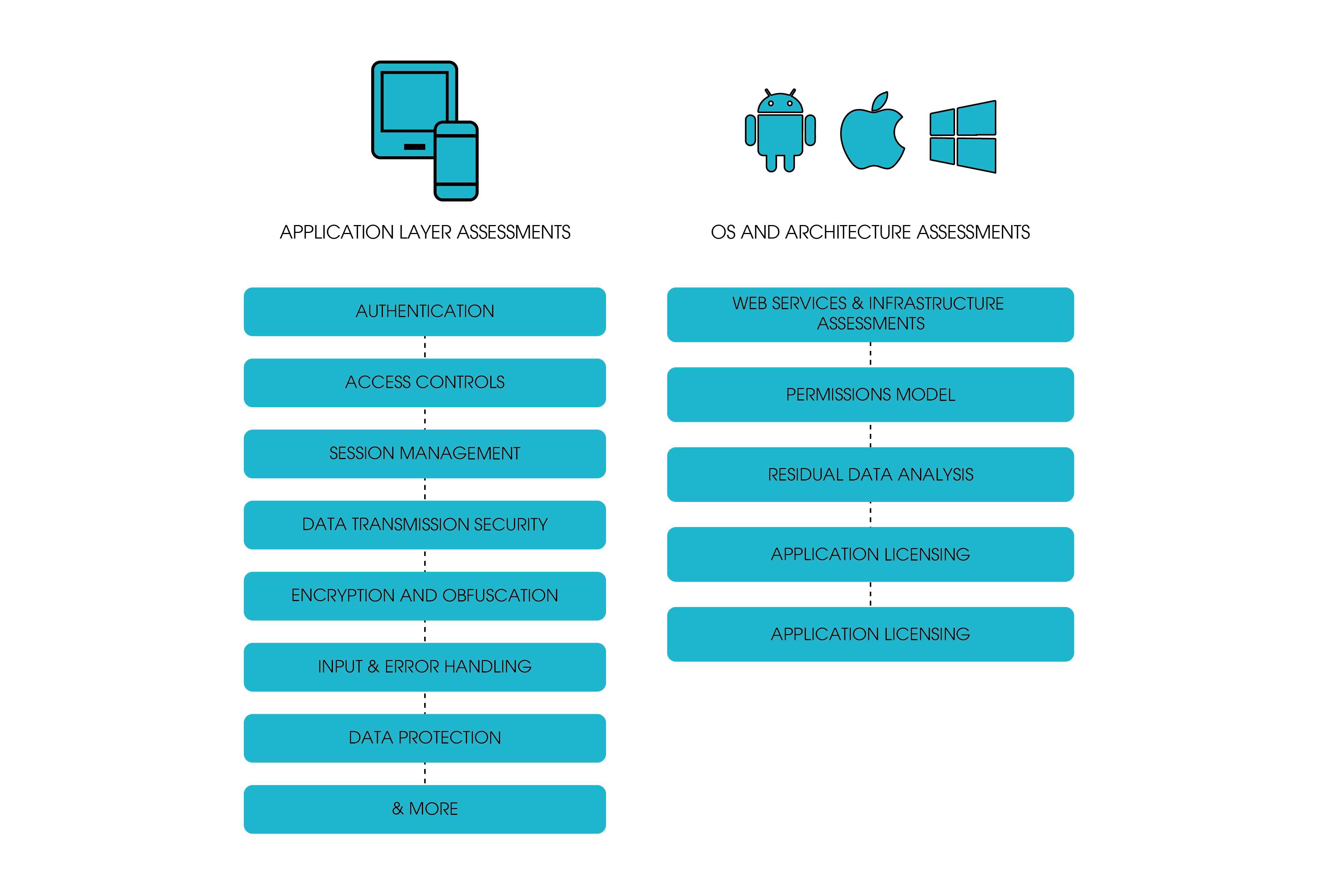 Mobile application Penetration testing process