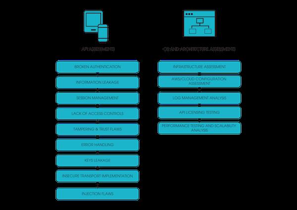 API Penetration Testing Methodology