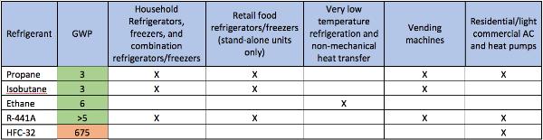 EPA Opens U S  Market for Climate-Friendly Refrigerants