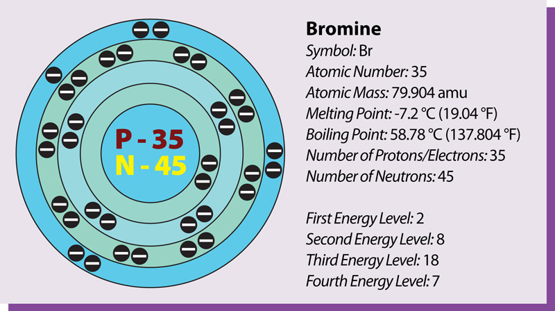 Bromine Atomic Information