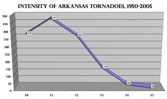 Tornado Intensity Graph