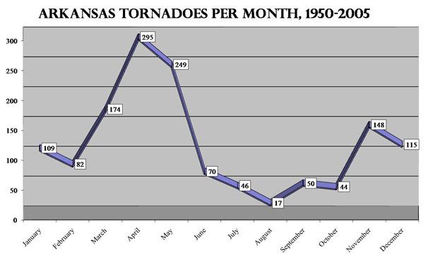 Tornado Graph