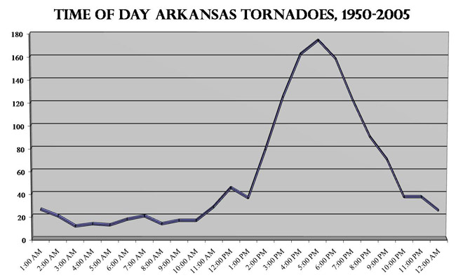 Tornado Time of Day Graph