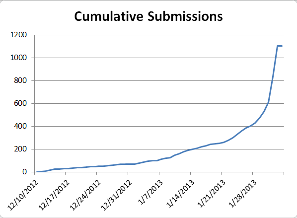 Graph of cumulative submissions to Agile 2013