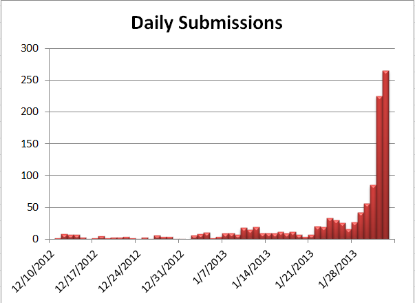 Graph of daily submissions to Agile 2013