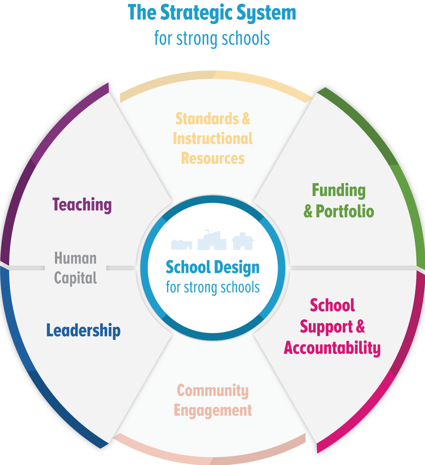 Strategic System for Strong Schools