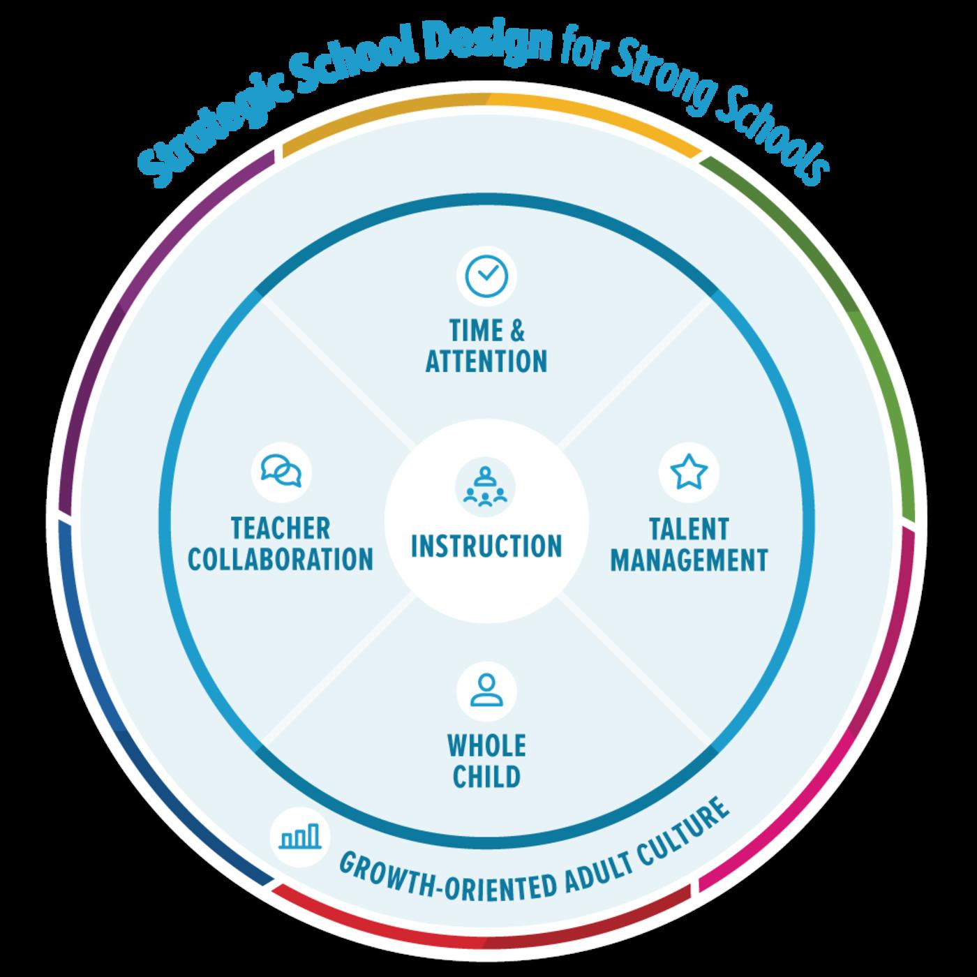 Strategicschooldesign v18