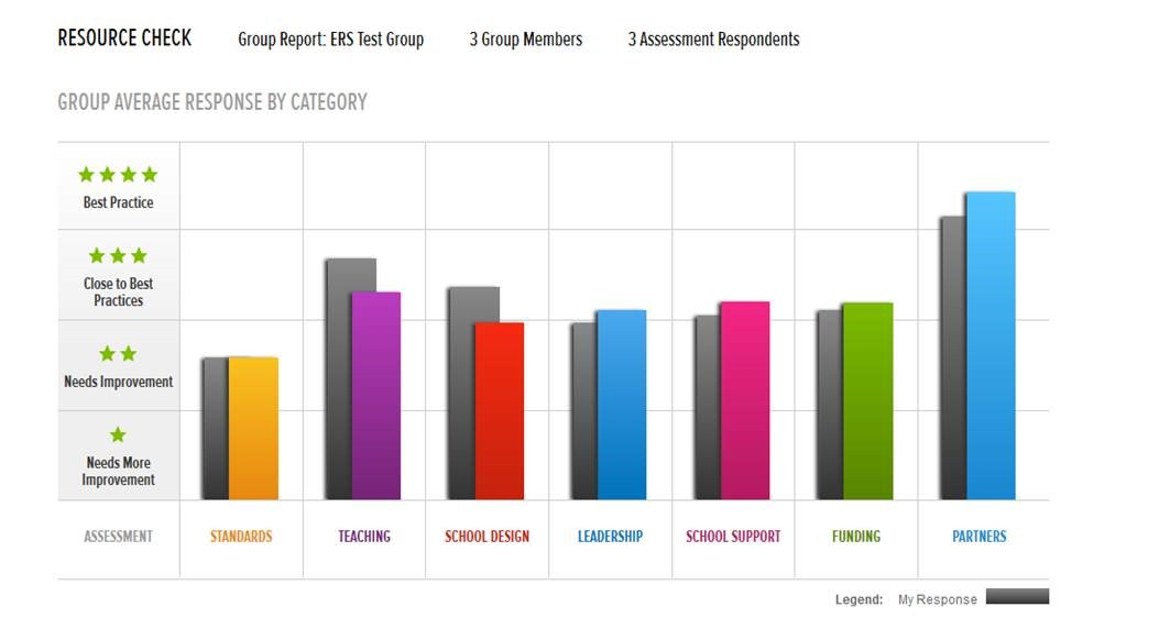 Resource check for groups bar graph