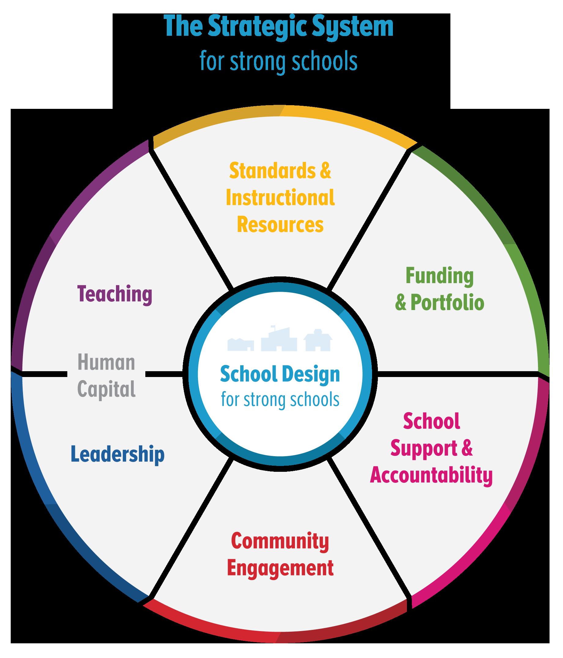 Education Resource Strategies Urban School Resource Organization