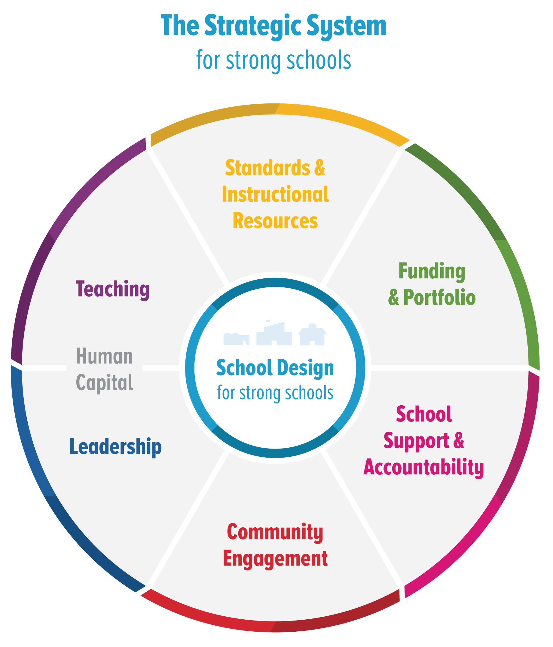 education resource strategies urban school resource organization