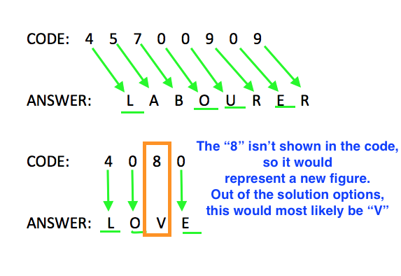 General ability ACER style question for decoding using a many-to-one relationship solution explained by ExamSuccess.com.au
