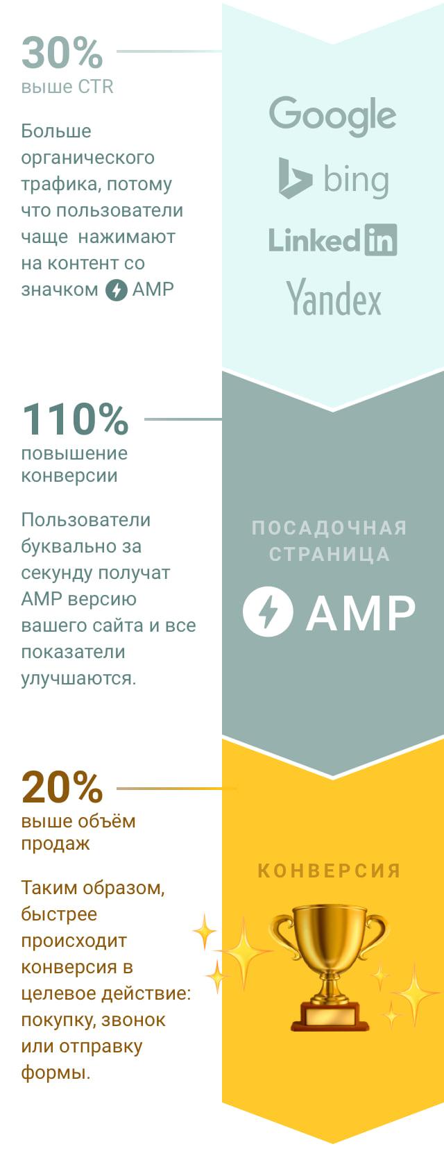 AMP FUNNEL