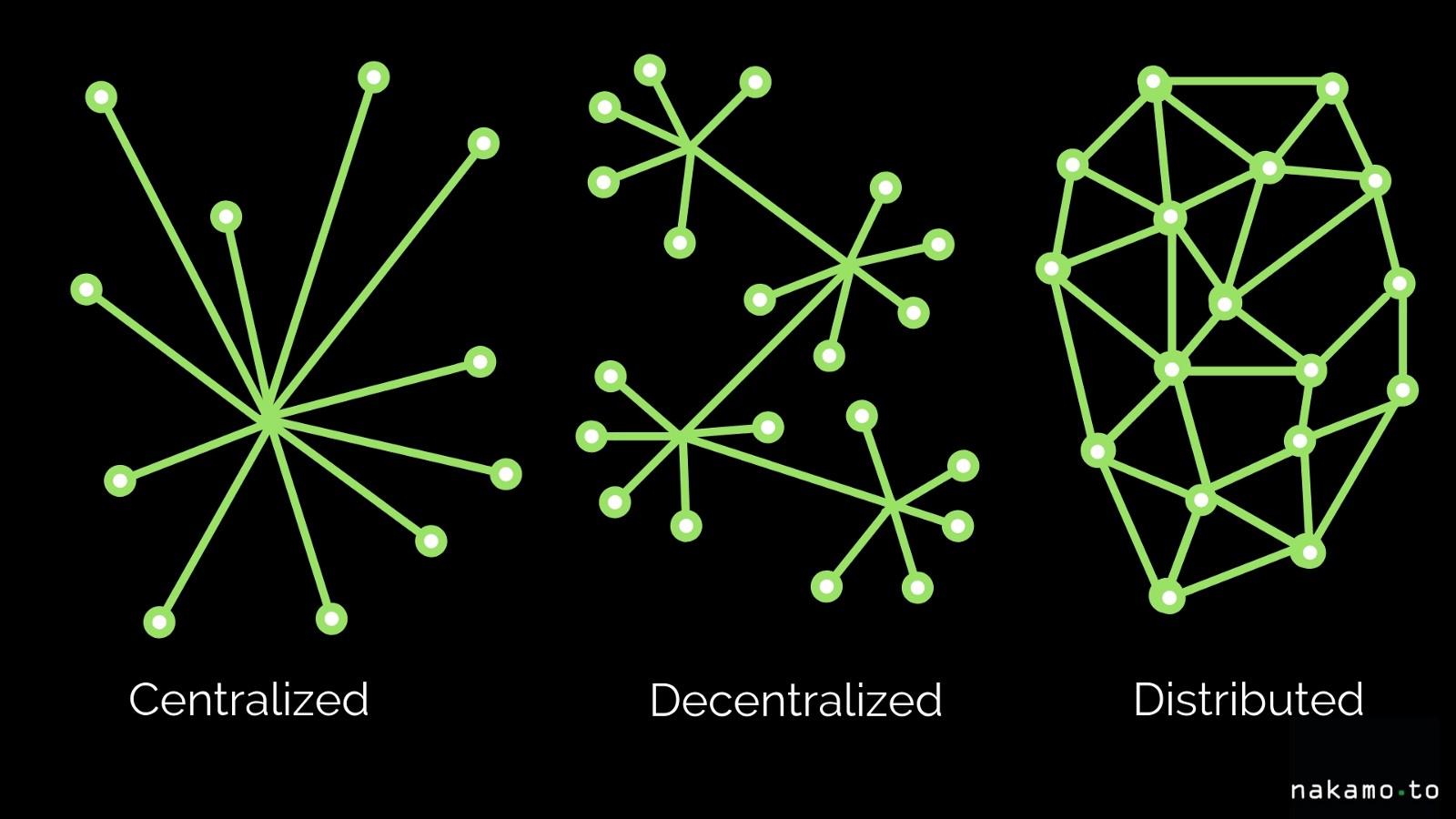 decentralized-business