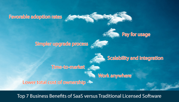Top 7 Business Benefits of SaaS Versus Traditional Licensed Software