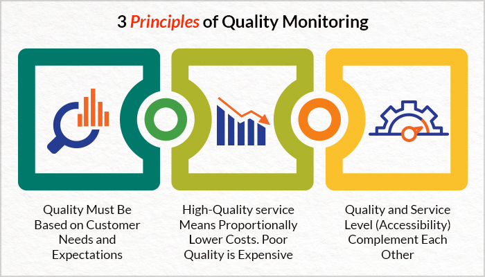 3 Principles of Quality Monitoring
