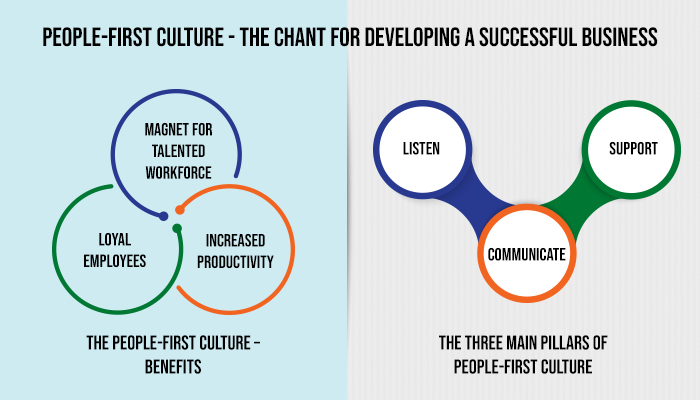 People – First Culture – The Chant for Developing A Successful Business