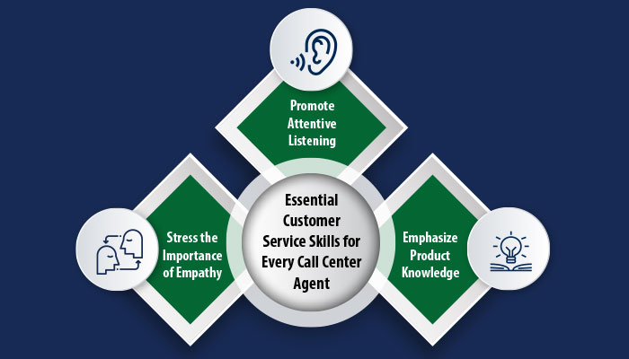 Essential Customer Service Skills for Every Call Center Agent