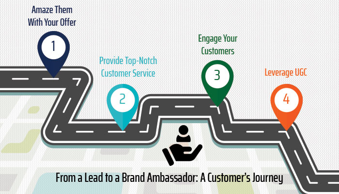 From a Lead to a Brand Ambassador: A Customer's Journey