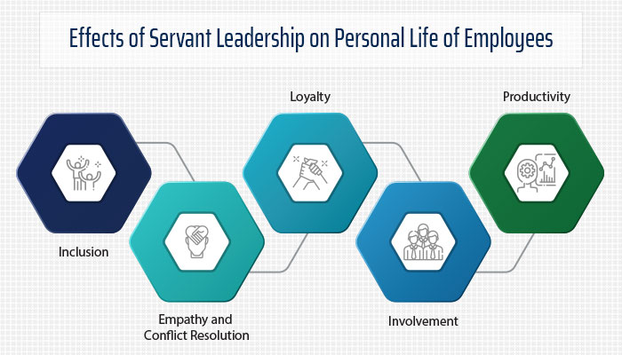 Effects of Servant Leadership on Personal Life of Employees