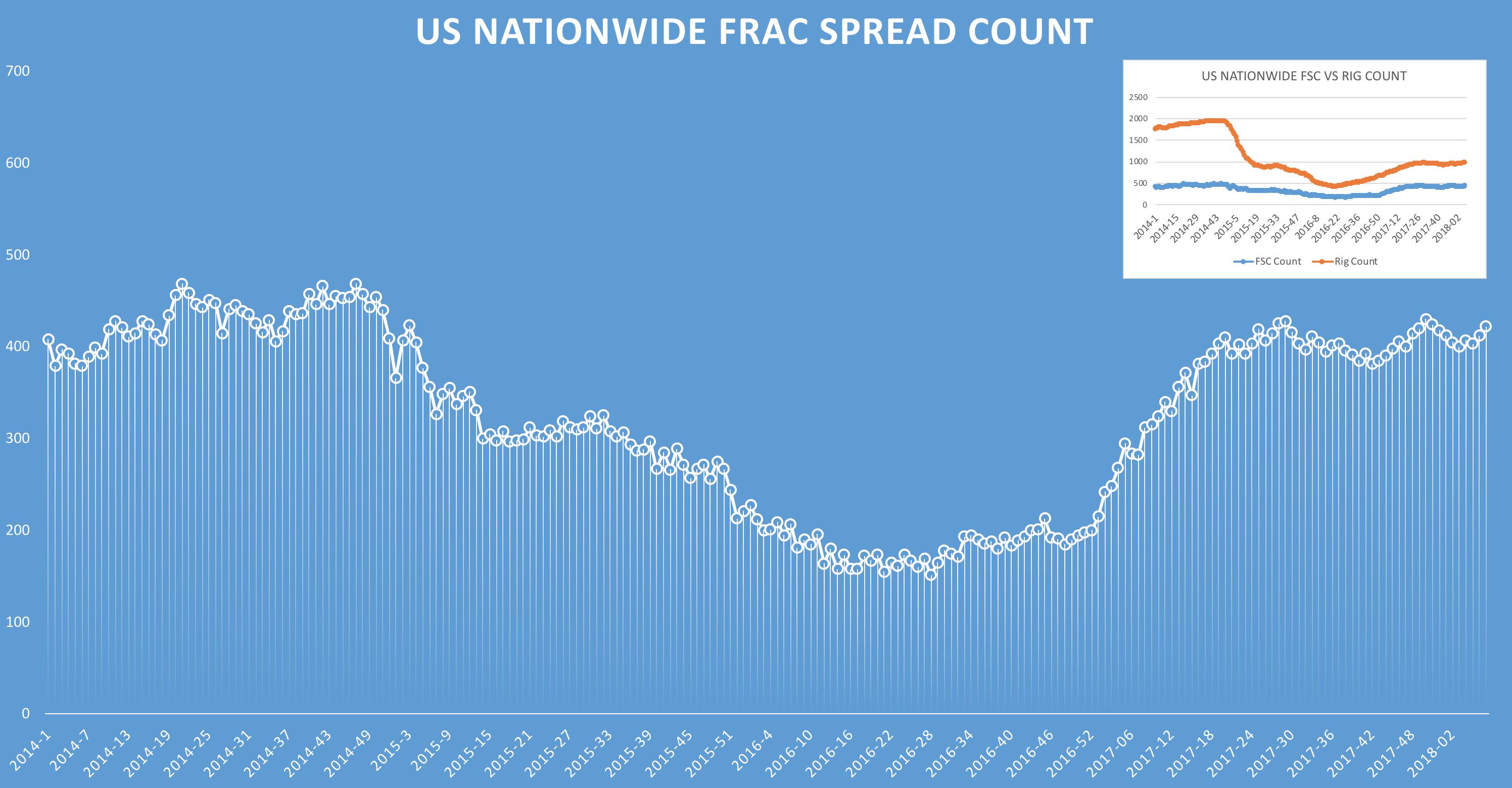 FSC Chart
