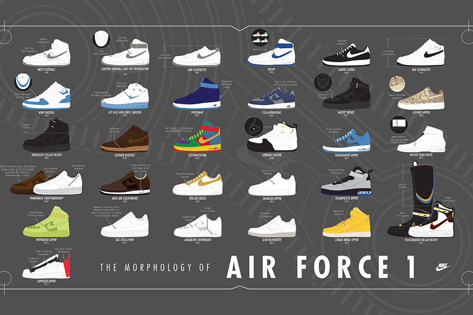 A Visual History of the Air Force 1 (Morphology of Air Force 1). Nike ... b159fcfb4