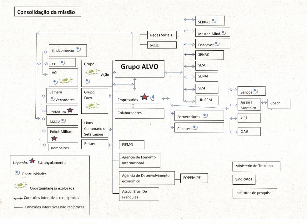 rede Dgrupo ALVO.PNG