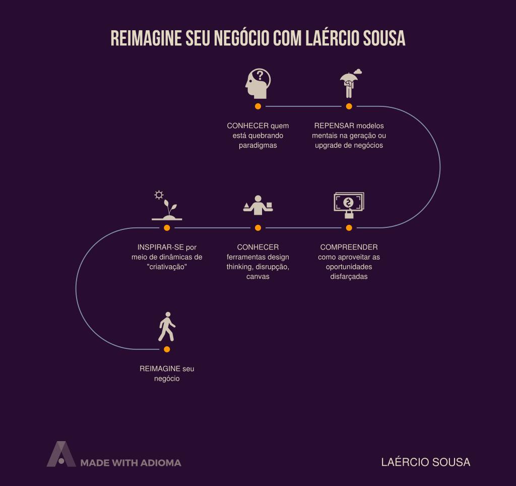 reimagine-seu-negcio-com-larcio-sousa (1).png