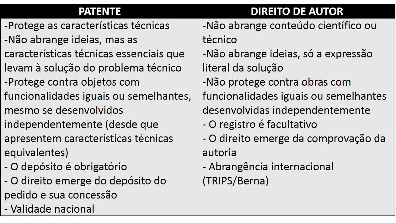 Patente x Direito de autor.jpg