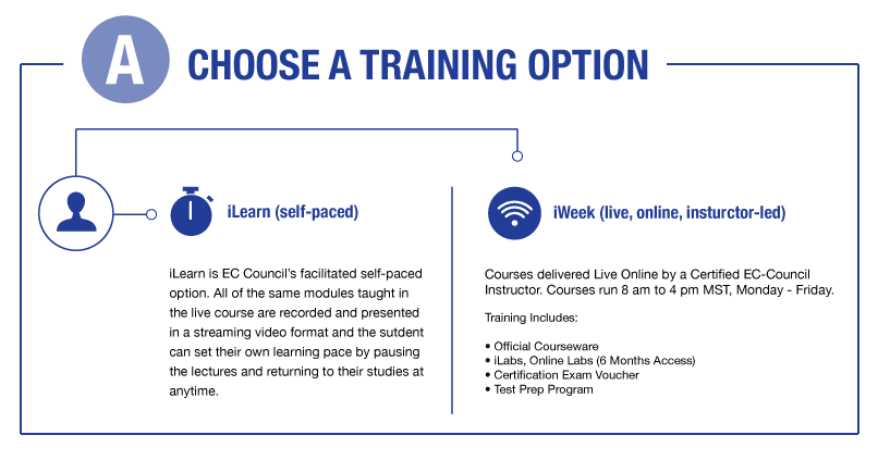 Choose a training option: iLearn (self-paced) or iWeek (live, online, instructor-led)