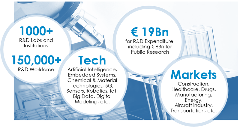 "A unique program dedicated to foreign companies looking for breakthrough innovations. This is a real and unique opportunity to benefit from the exceptional innovation potential of Paris Region Research Labs (+1,000 research labs and +40,000 researchers) as well as great financial advantages. The ""Paris Region Tech Partnership Program"" promotes and values the excellence of R&D labs in the Enterprise Europe Network."