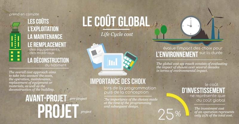 coût global