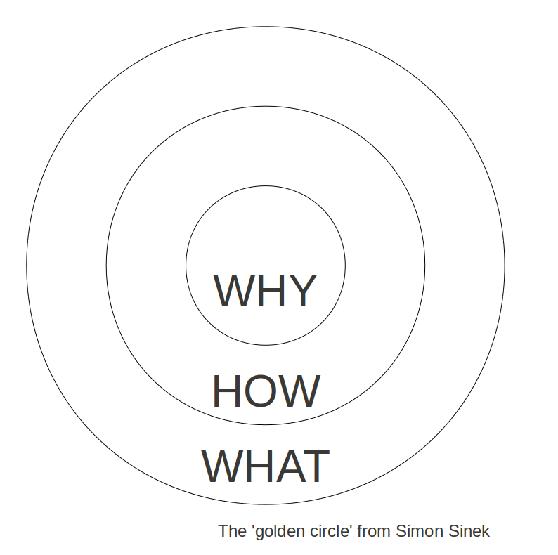 A diagram of what Simon Sinek calls 'The Golden Circle' of human motivation