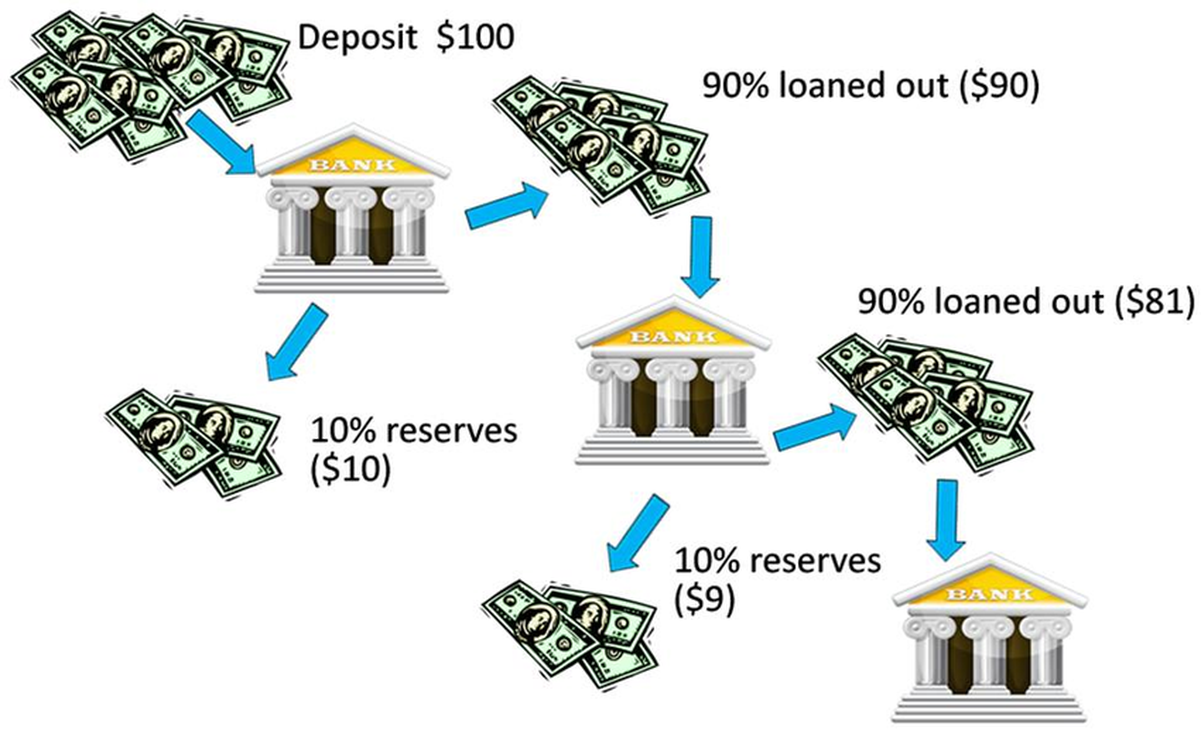money and the banking system Fractional reserve banking and the money supply learn for free about math, art, computer programming the monetary system macroeconomics the monetary system.