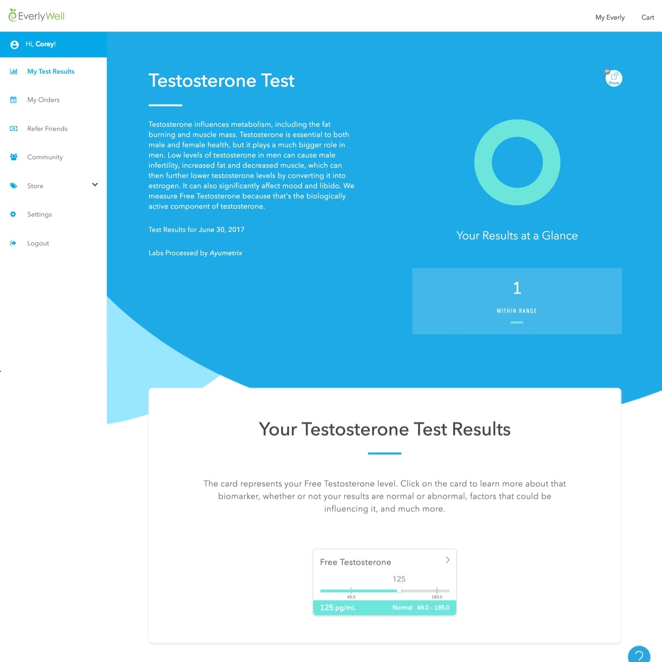 testosterone test results image