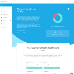 women's health and fertility test results