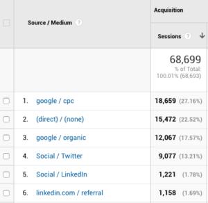 social media analytics - google analytics