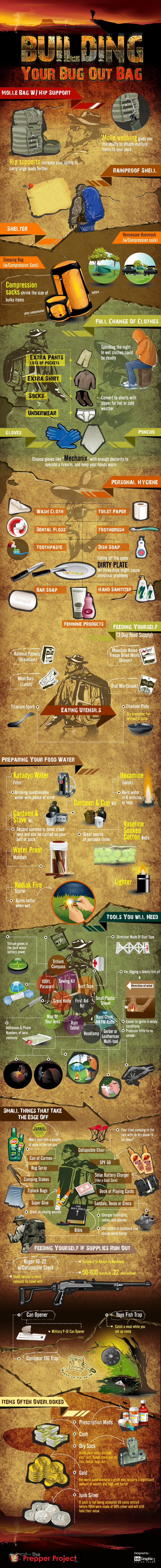 Emergency Bug Out Bag Essentials