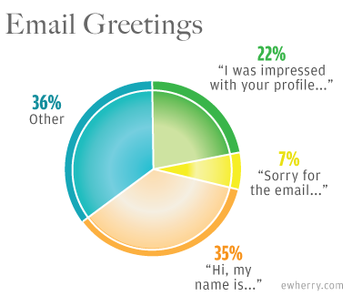 email greetings