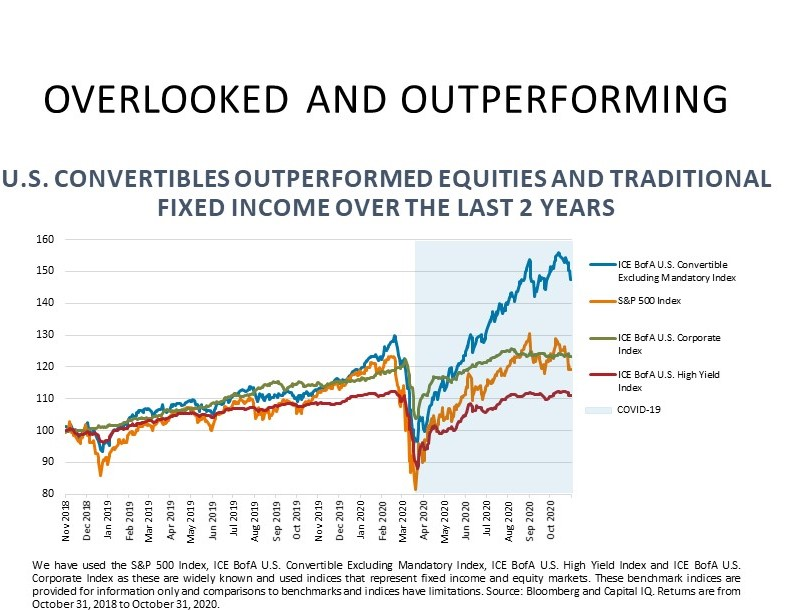 Convertible bonds outperforming traditional fixed income