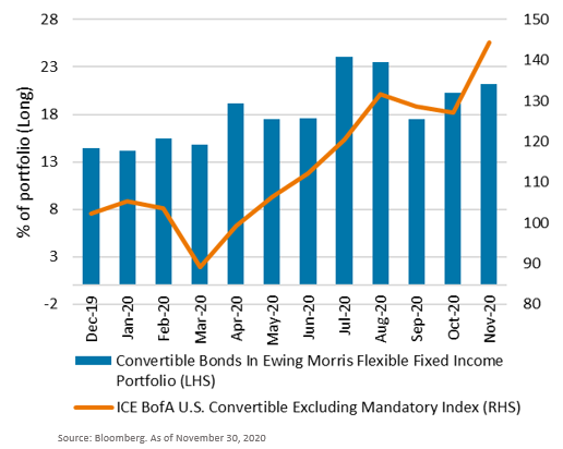 12-month exposure of convertible bonds