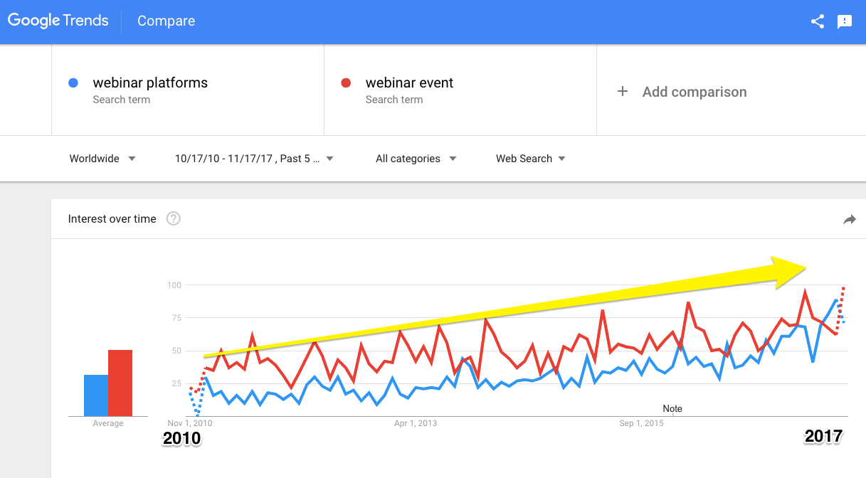 Google Trends for webinar platforms