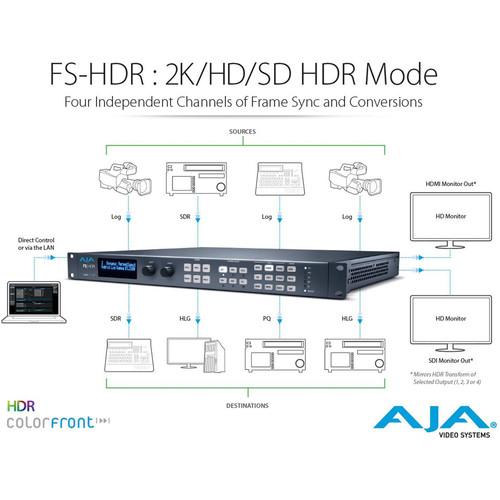 AJA FS-HDR HDR/WCG Converter/Frame Synchronizer | Allied Broadcast Group