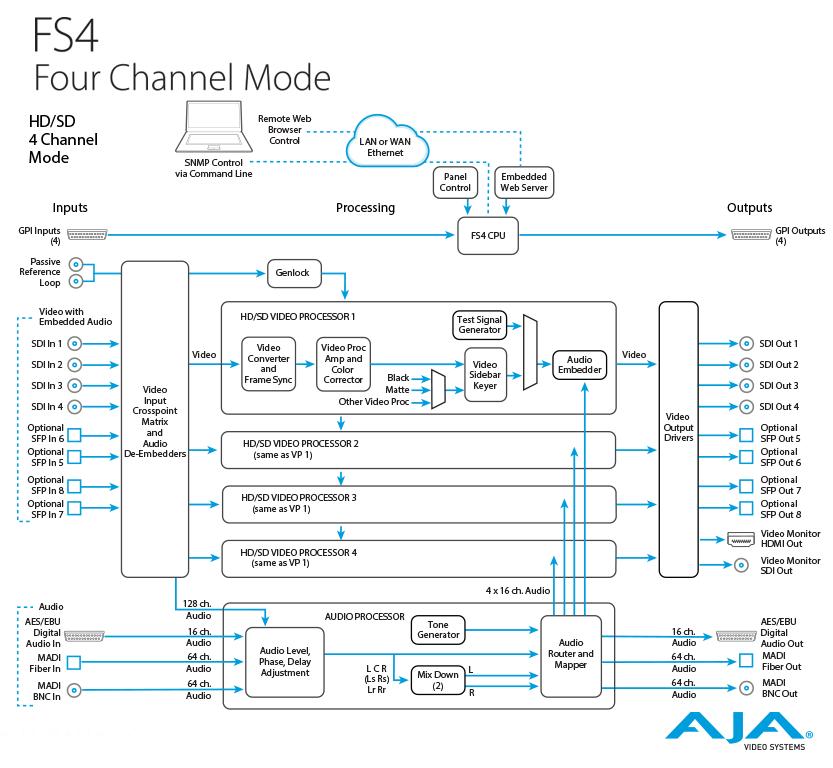 AJA 4-Channel 2K/HD/SD or 1-Channel 4K/UHD Frame Synchronizer ...
