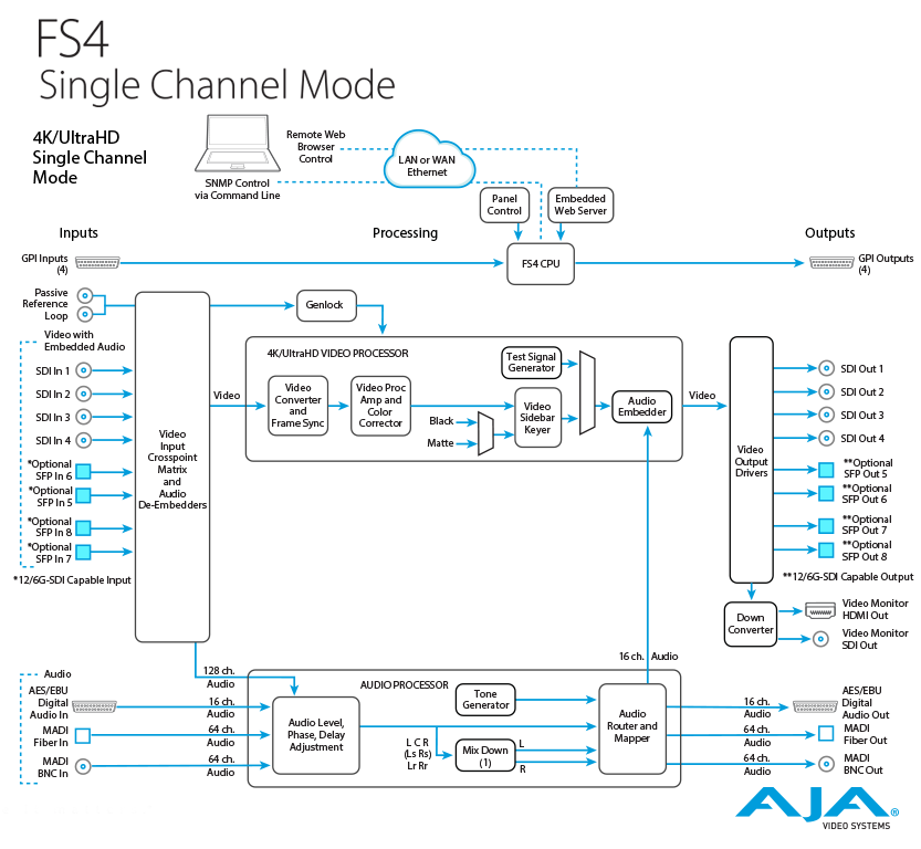 AJA FS2 Dual Channel Frame Synchronizer and Converter | Allied ...