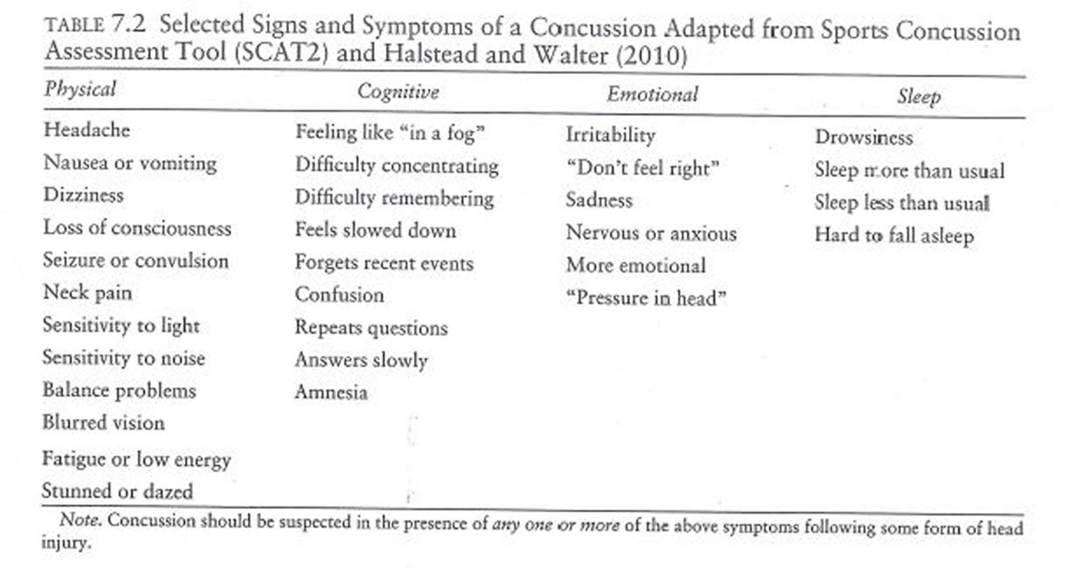 Lezak Table 7.2 Concussion Symptoms. - final