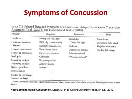 Symptoms of Concusion