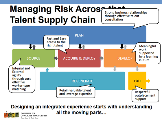 alent Supply Chain--i4cp's tips for Creating an Integrated Experience