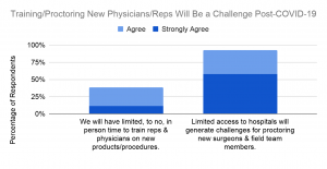 Graphic Breakdown of challenges med device training teams will experience during the Coroanvirus recovery period.
